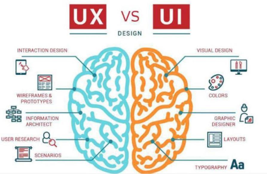 Những lợi ích của một thiết kế website chuẩn UI/UX